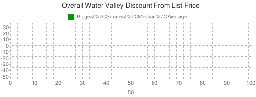 Overall+Water+Valley+Discount+From+List+Price